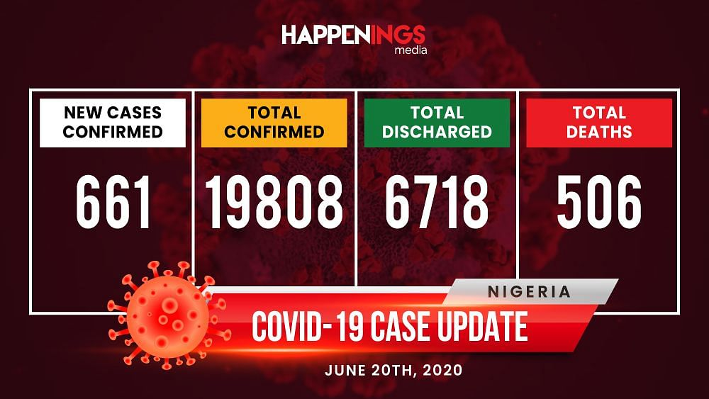 COVID-19 Case Update: 661 New Cases, Total Now 19,808