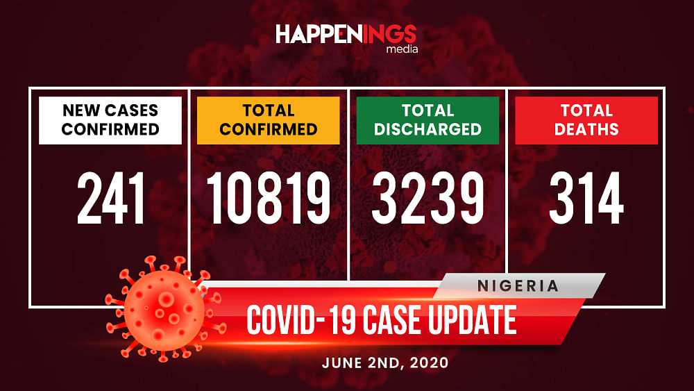 COVID-19 Case Update: 241 New Cases, Total Now 10,819
