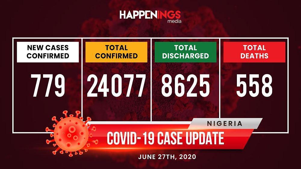 COVID-19 Case Update: Nigeria Records Highest Daily Tally, Total Now 24,077