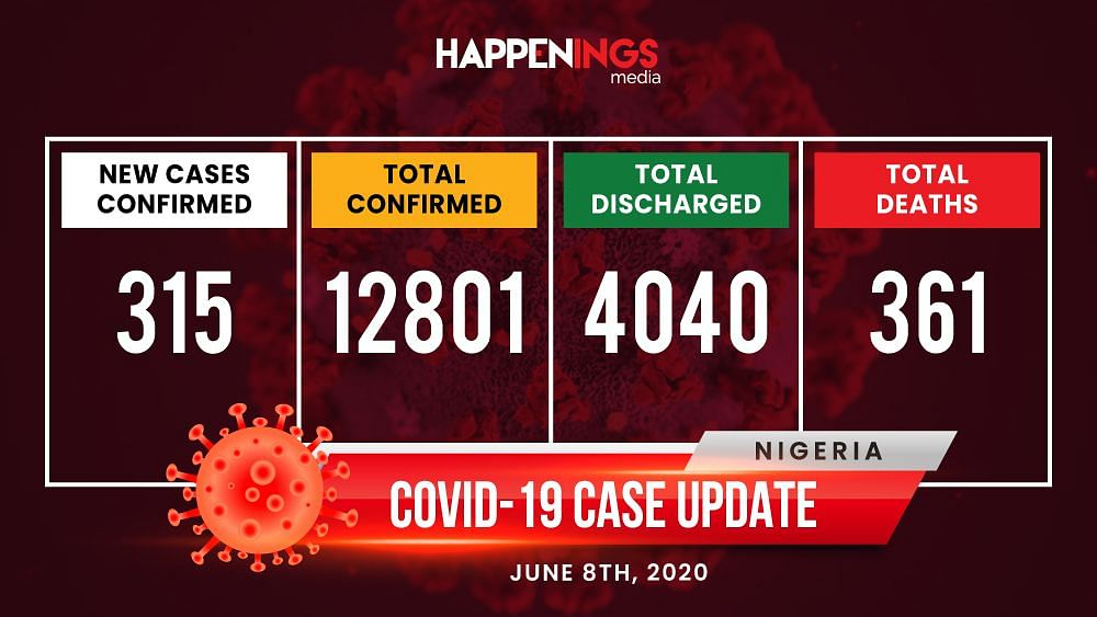 COVID-19 Case Update: Nigeria Records 315 New Cases, Total Now Almost 13,000
