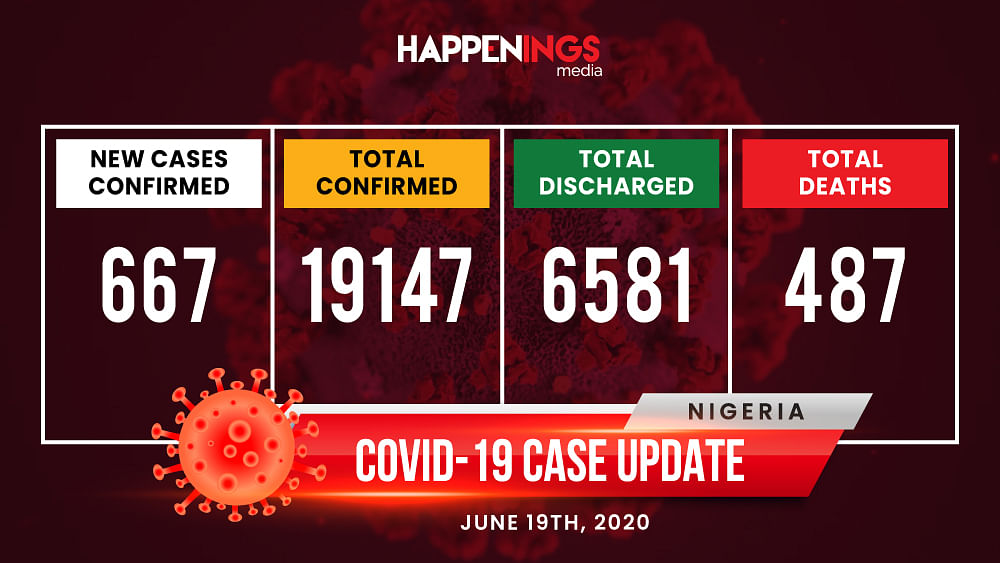 COVID-19 Case Update: Nigeria Inches Closer To 20,000 Mark, Records 667 New Cases