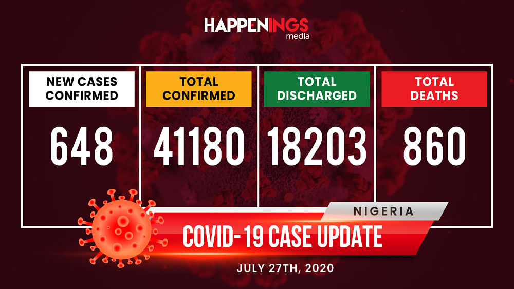 COVID-19 Case Update: 648 New Cases, Total Now 41,180