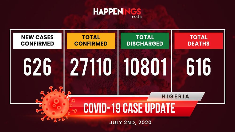COVID-19 Case Update: 626 New Cases, Total Now 27,110