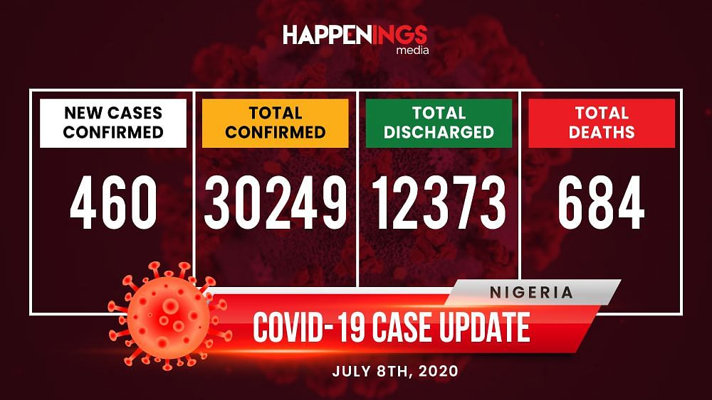 COVID-19 Case Update: Over 30,000 Cases Nationwide, 684 Deaths