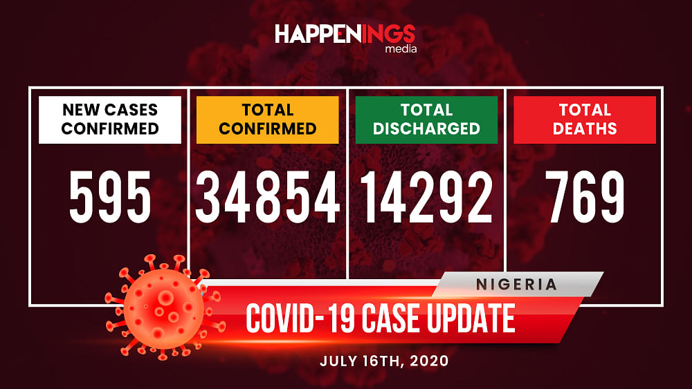 COVID-19 Case Update: 595 New Cases, Total Now 34,854