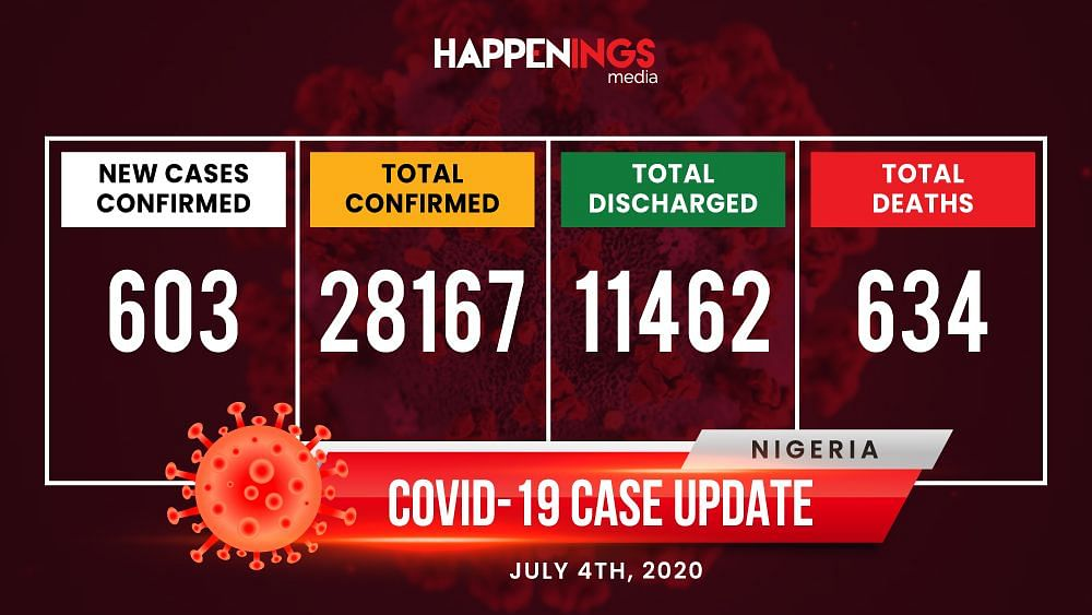 COVID-19 Case Update: 603 New Cases, Total Now 28,167