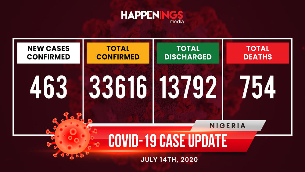 COVID-19 Case Update: 463 New Cases, Total Now 33,616
