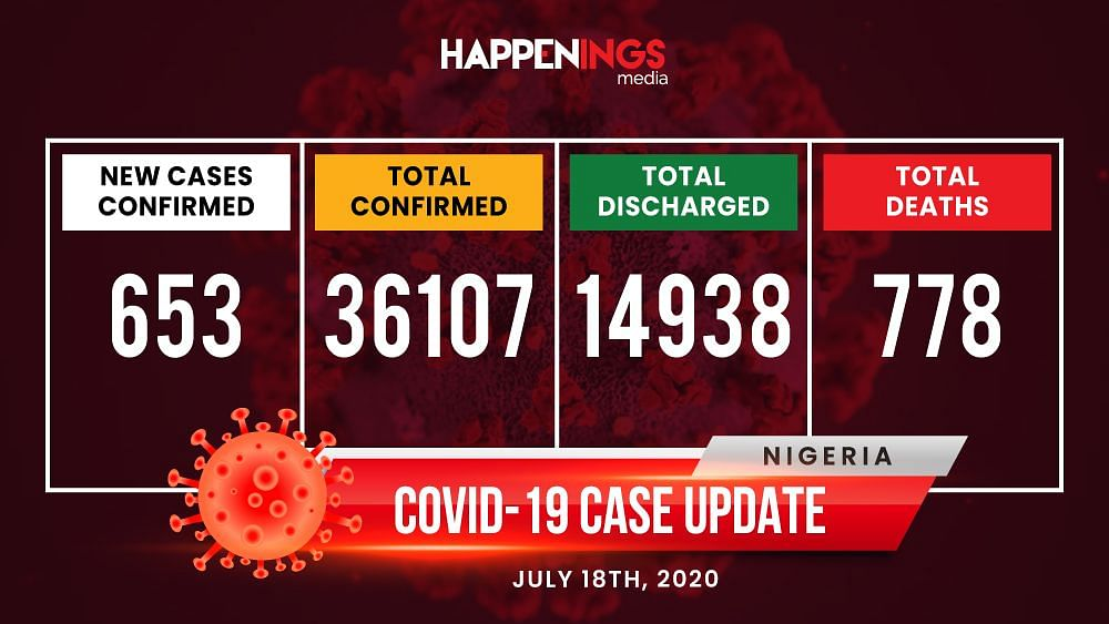 COVID-19 Case Update: 653 New Cases, Over 36,107 Cases Nationwide