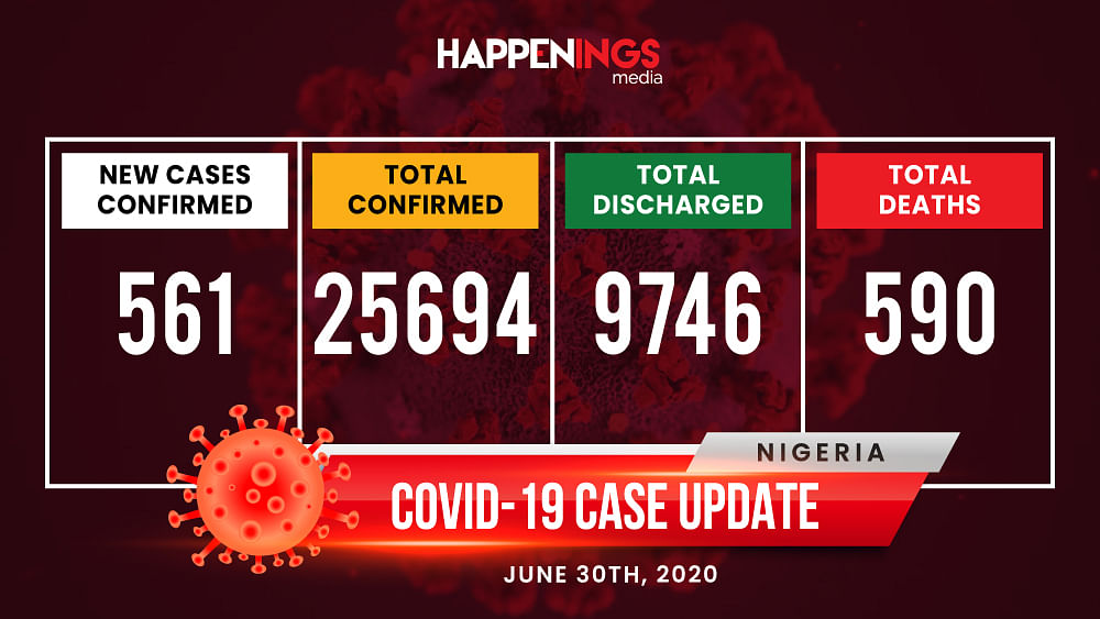 COVID-19 Case Update: 561 New Cases, Total Now 25,694
