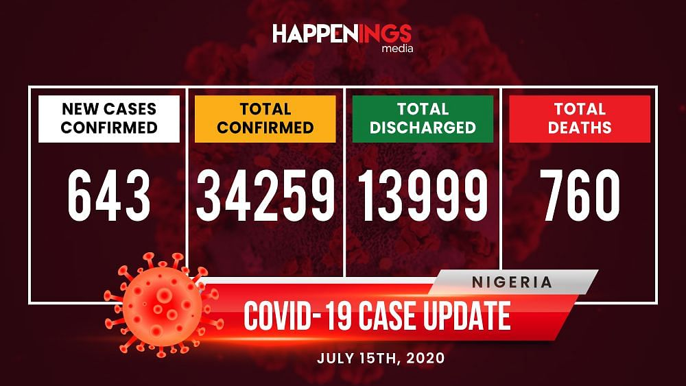 COVID-19 Case Update: 643 New Cases, Over 34,000 Cases Nationwide