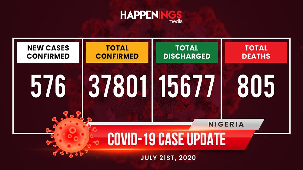 COVID-19 Case Update: 576 New Cases, Total Now Over 37,000