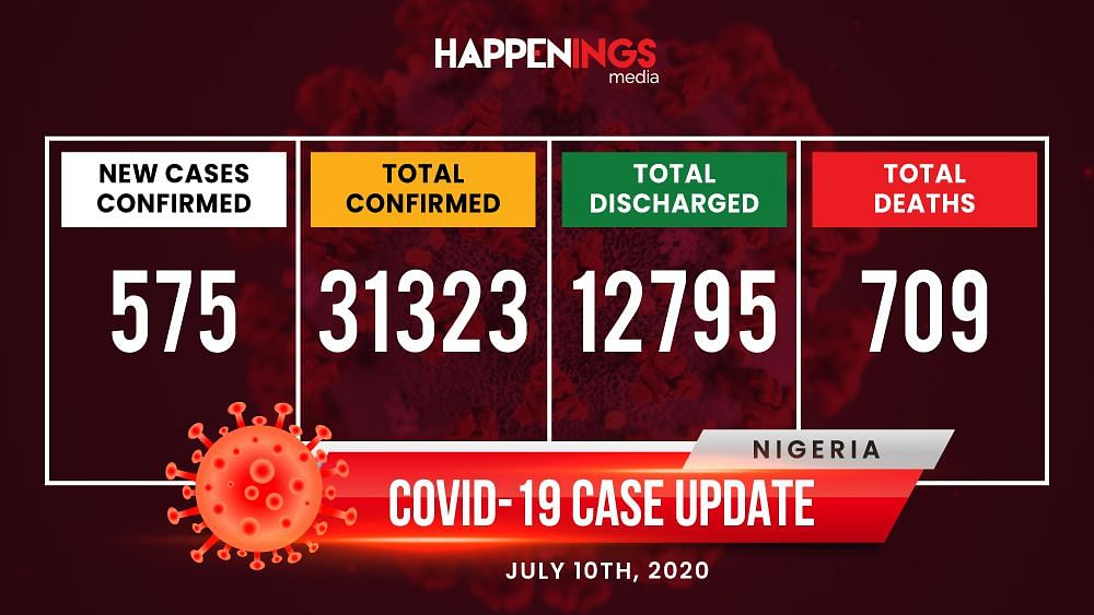 COVID-19 Case Update: 575 New Cases, Total Now 31,323