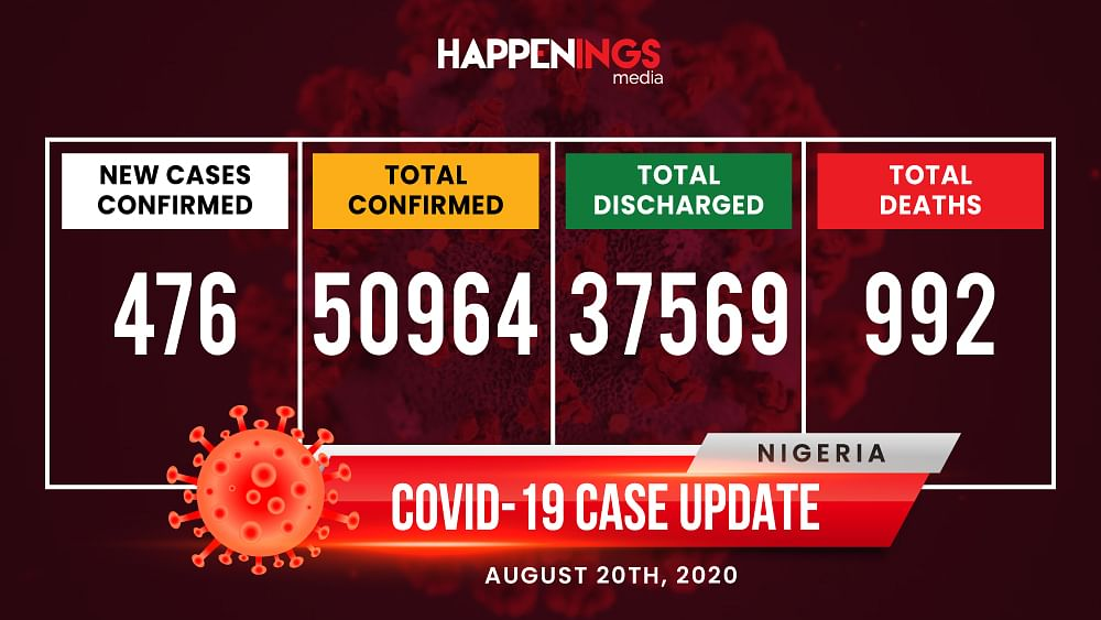 COVID-19 Case Update: 476 New Cases, Total Now 50,964
