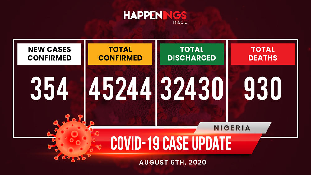 COVID-19 Case Update: 354 New Cases, Total Now 45,244