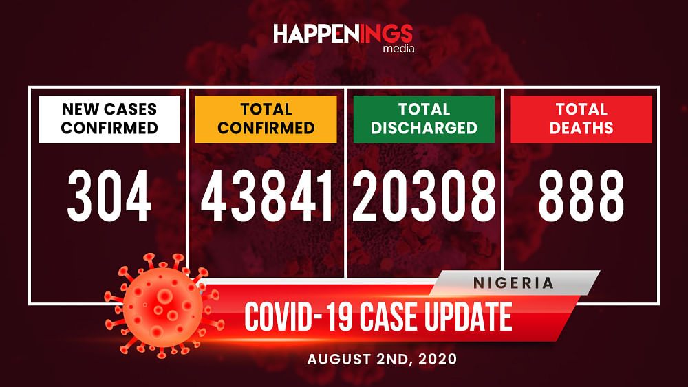 COVID-19 Case Update: 304 New Cases, Total Now 43,841