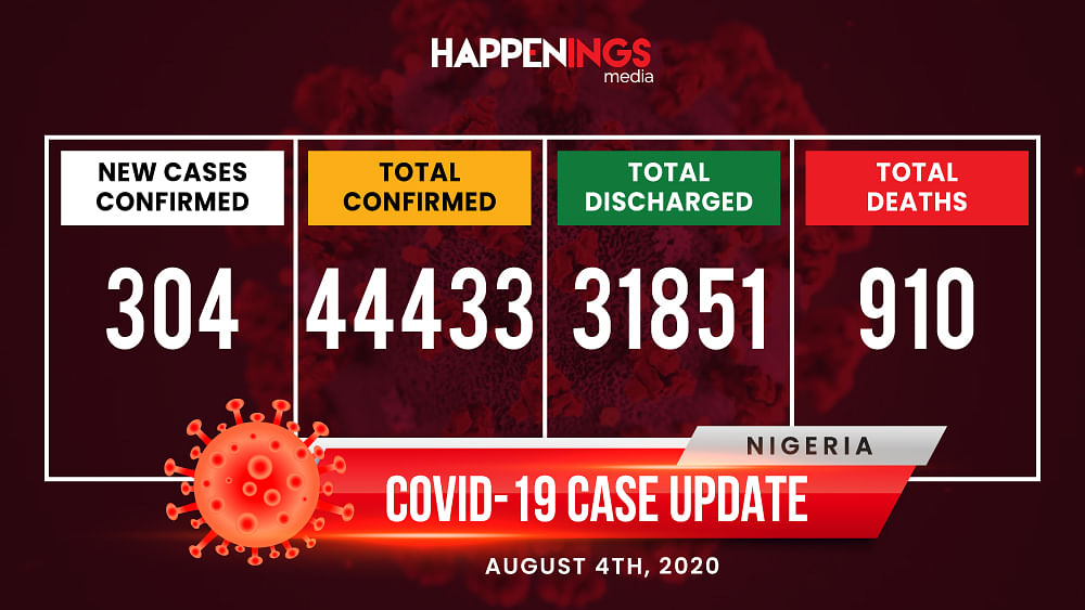 COVID-19 Case Update: 304 New Cases, Total Now 44,433