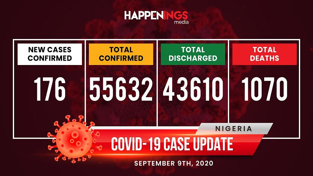 COVID-19 Case Update: 176 New Cases, Total Now 55,632