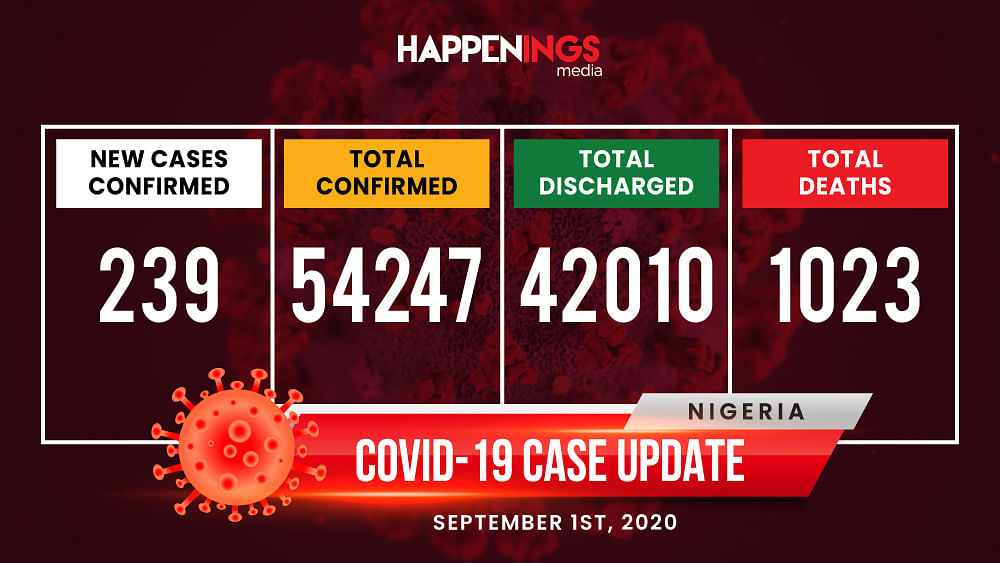 COVID-19 Case Update: 239 New Cases, Total Now 54,247