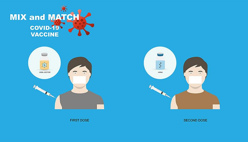 Mix and match of vaccines offers good protection against Covid-19