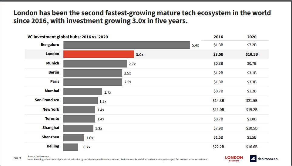 Bengaluru grew 5.4 times as tech hub from $1.3 billion in 2016 to $7.2 billion in 2020.