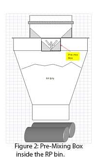 Figure 2: Pre-Mixing Box inside the RP bin.