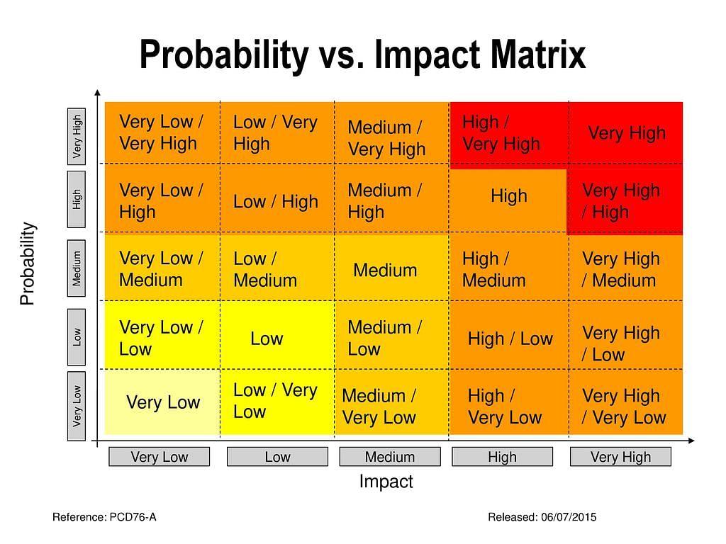 Probability_vs_Impact_Matrix