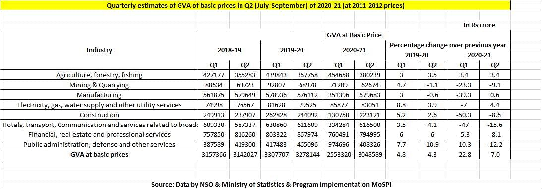 Quarterly estimates of GVA of basic prices in Q2 (July-September) of 2020-21 (at 2011-2012 prices)