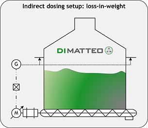 Figure 4: Setup of the indirect dosing architecture (here: loss-in-weight differential dosing)