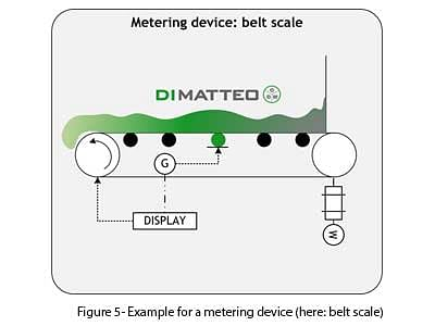 Figure 5- Example for a metering device (here: belt scale)