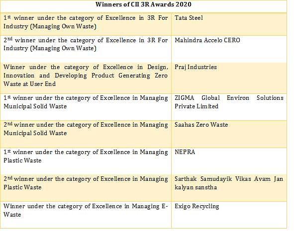 Winners of CII 3R Awards 2020