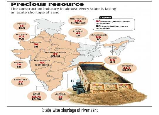 State-wise shortage of river sand