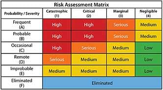 Copyright: Martin Engineering Risk assessment applied to design helps create a safer conveyor system.