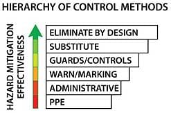 Copyright: Martin Engineering Safety improves as the type of hazard control moves higher up the hierarchy of methods.