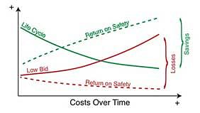 Copyright: Martin Engineering The return on better design and quality is realized over the extended life and safety of the system.