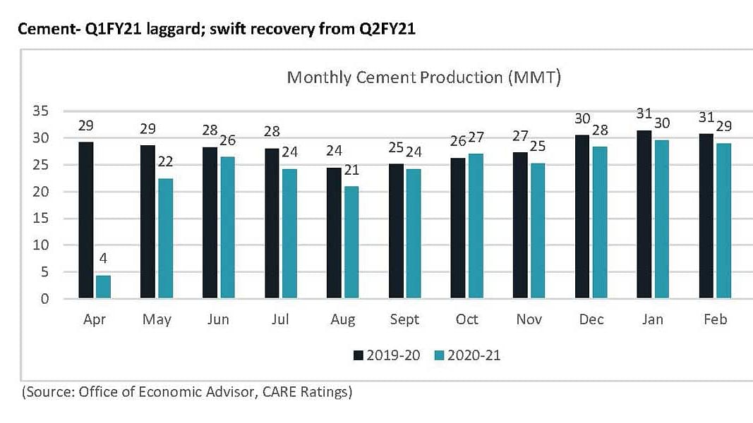 Cement industry to witness improved demand from July 2021