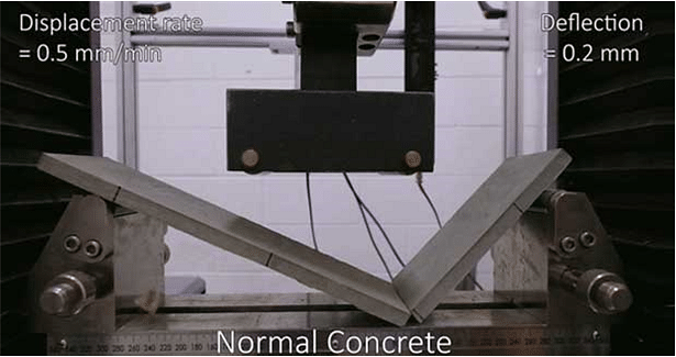 Bendable Concrete: What is that?