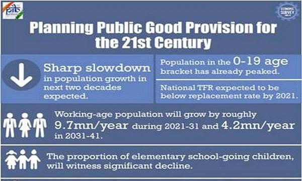 India set to witness sharp slowdown in population growth in next 2 decades: Economic Survey