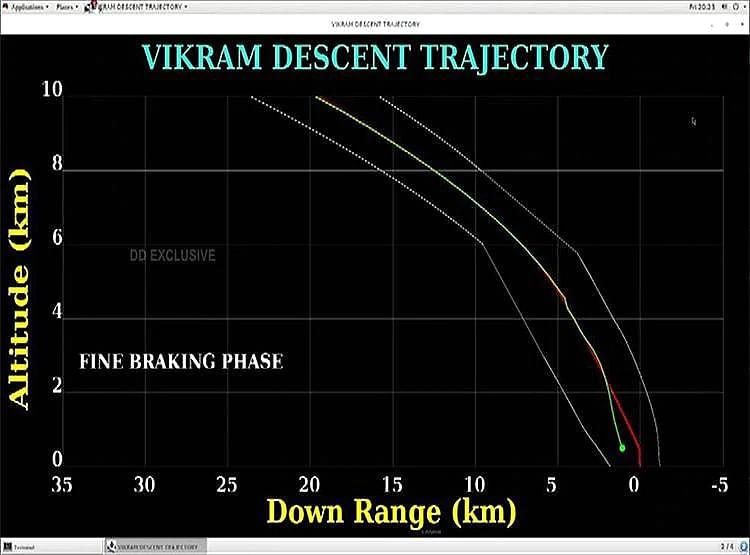 விக்ரம் லேண்டர் நிலவிலிருந்து 2.1 கி.மீ தொலைவில் மிஸ் ஆகல... வெறும் 355 மீட்டர்தான்: வெளியான புதிய தகவல்!