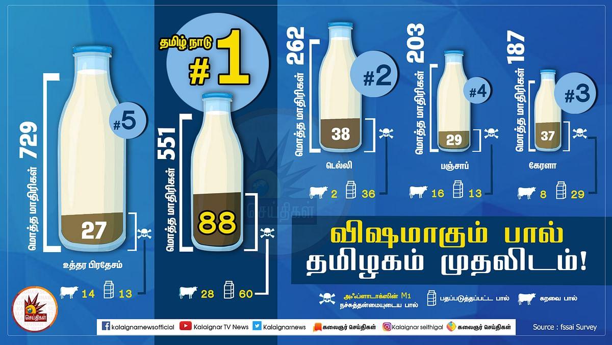 Aflatoxin m1 in milk - Infographics