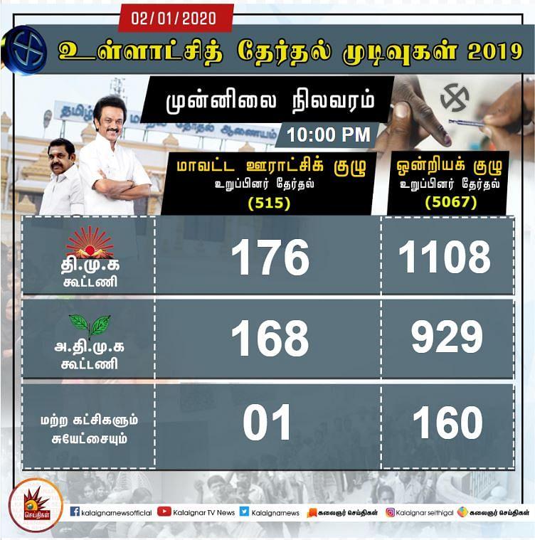 #LIVE Results : ஊரக உள்ளாட்சித் தேர்தலில் தி.மு.க., மகத்தான வெற்றி!- முழுமையான தகவல்கள்!