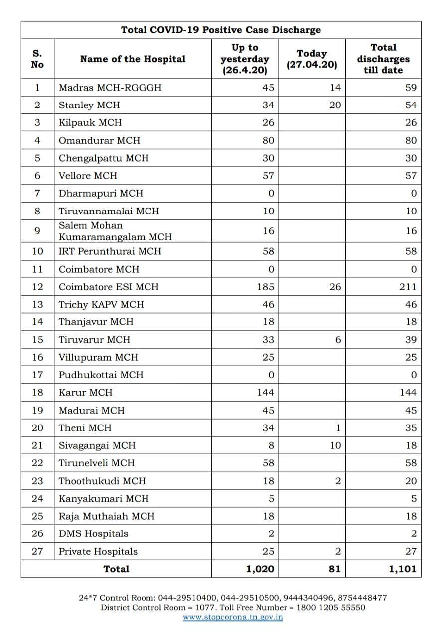 #Update : சென்னையில் ஒரே நாளில் 47 பேருக்கு கொரோனா.. 34 பேர் டிஸ்சார்ஜ்.. மொத்த பாதிப்பு 1,937 ஆக உயர்வு!