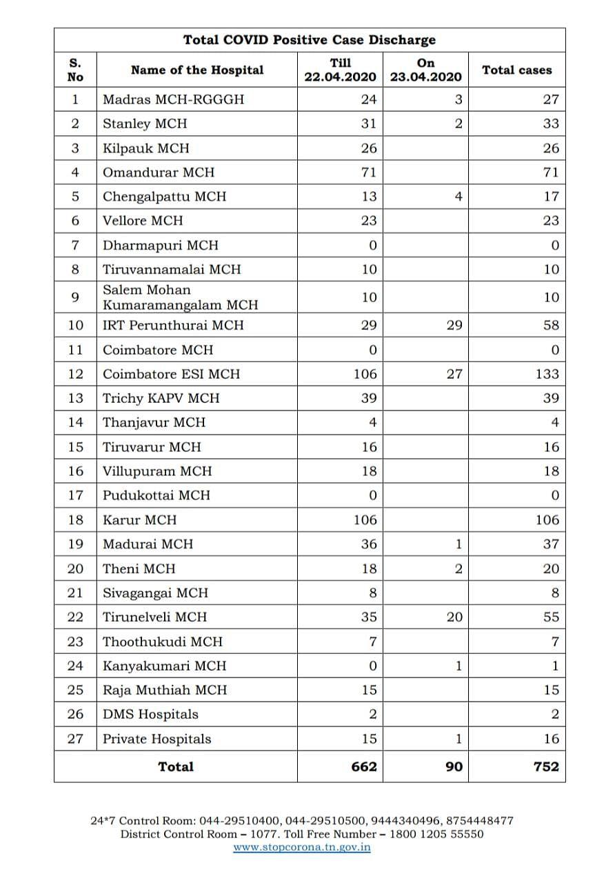 #CoronaUpdate: சென்னையில் 400ஐ எட்டியது கொரோனா பாதிப்பு: தமிழகத்தில் ஒரே நாளில் 54 பேருக்கு தொற்று உறுதி!