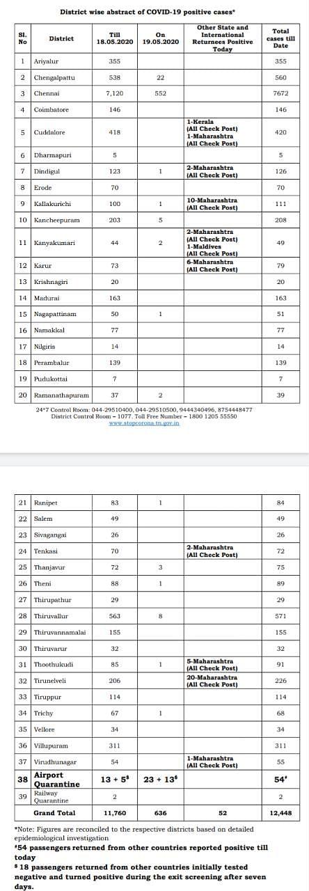 தமிழகத்தில் இன்று ஒரே நாளில் 688 பேருக்கு கொரோனா.. சென்னையில் மட்டுமே 552.. மூவர் பலி - #CoronaUpdates