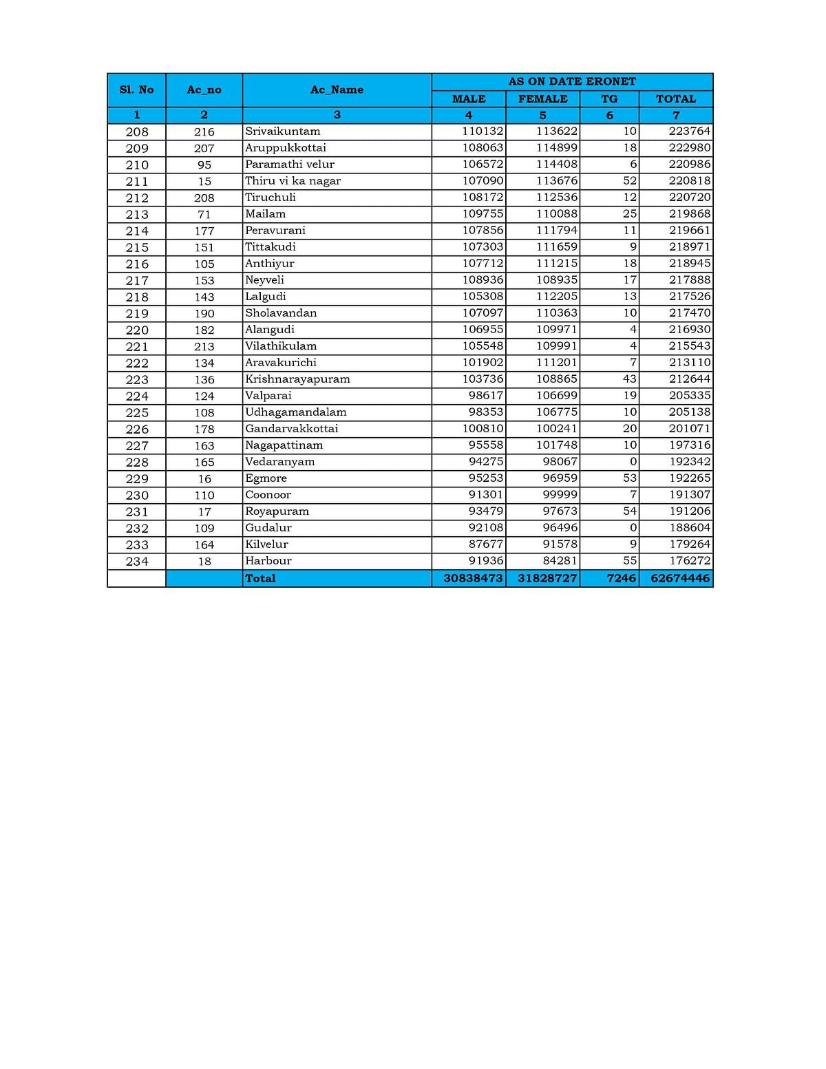 #TnElections2021 - இறுதி வாக்காளர் பட்டியல் வெளியீடு: ஆண்களை பின்னுக்குத் தள்ளிய பெண் வாக்காளர்கள்!