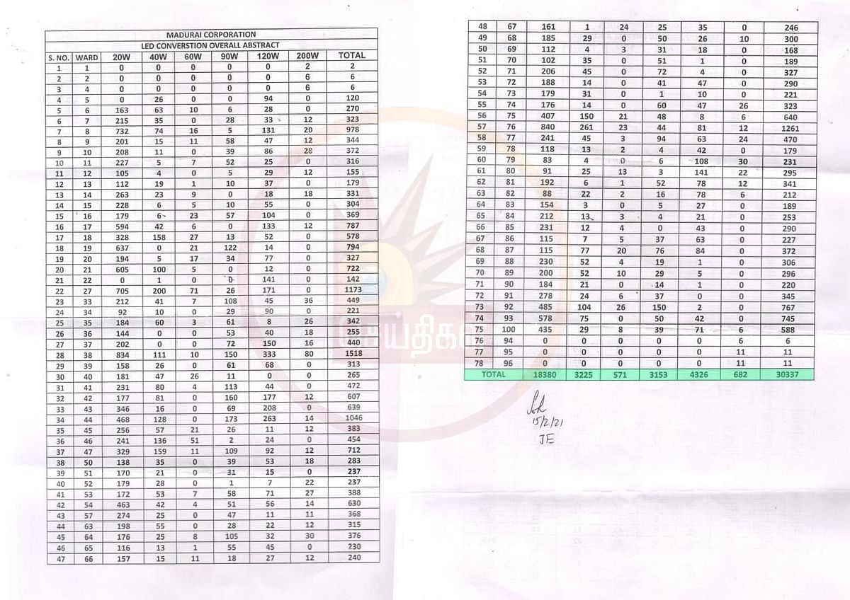 ஒரு விளக்கு ரூ 21,666 ரூபாயா?: மதுரை ஸ்மார்ட் சிட்டி திட்டத்தில் எடப்பாடி அரசு ஊழல் - RTI மூலம் அம்பலம்!