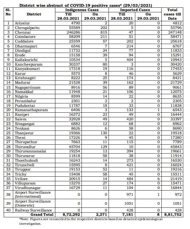 கொரோனாவை வைத்து காசு பார்த்த எடப்பாடி அரசால் மீண்டும் மிரட்டும் தொற்று... புதிதாக 2,279 பேர் பாதிப்பு!