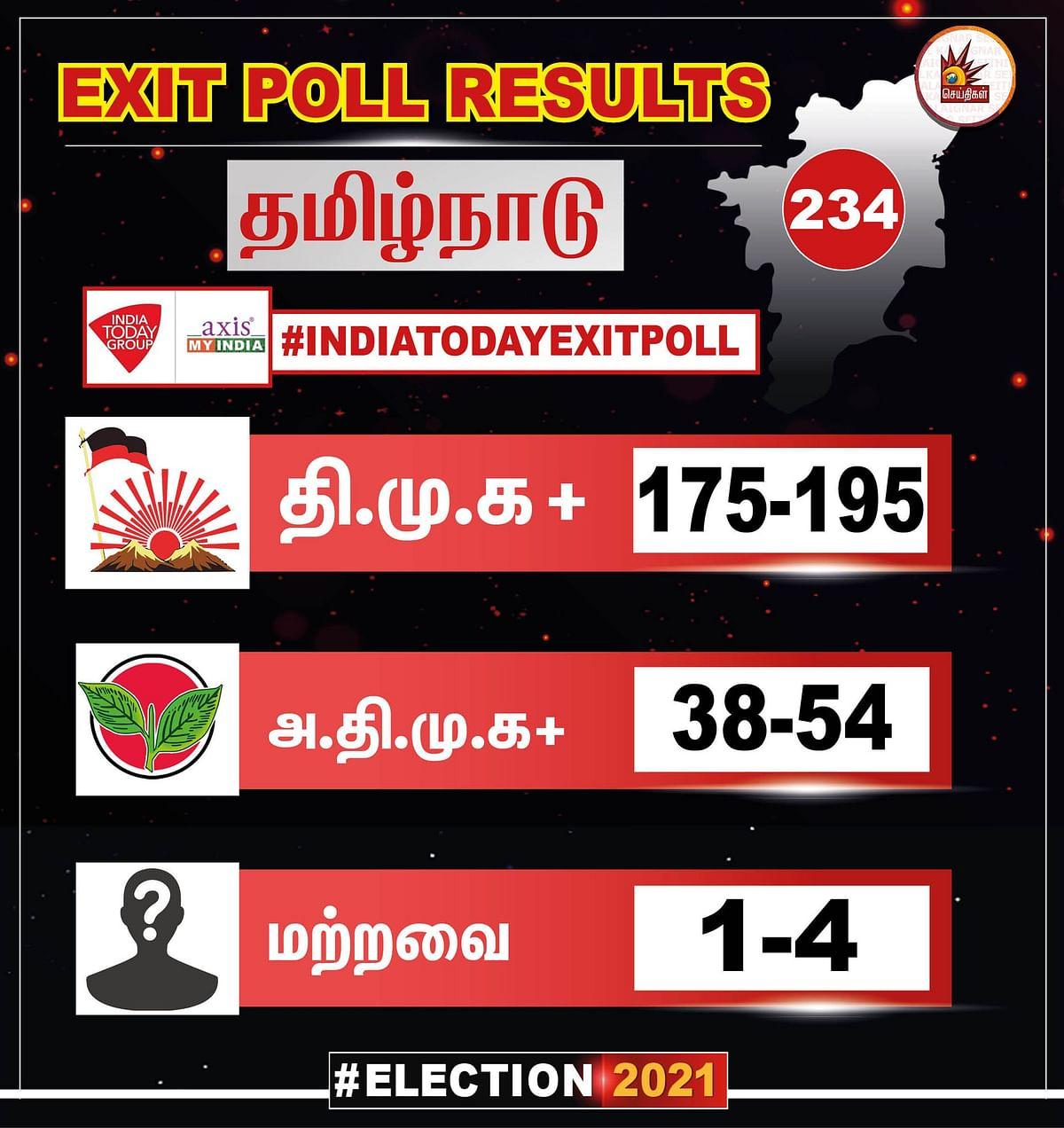 195 தொகுதிகளில் வென்று ஆட்சியமைப்பார் மு.க.ஸ்டாலின் - தி.மு.க வெற்றியை கட்டியம் கூறும் Exit Poll Results!