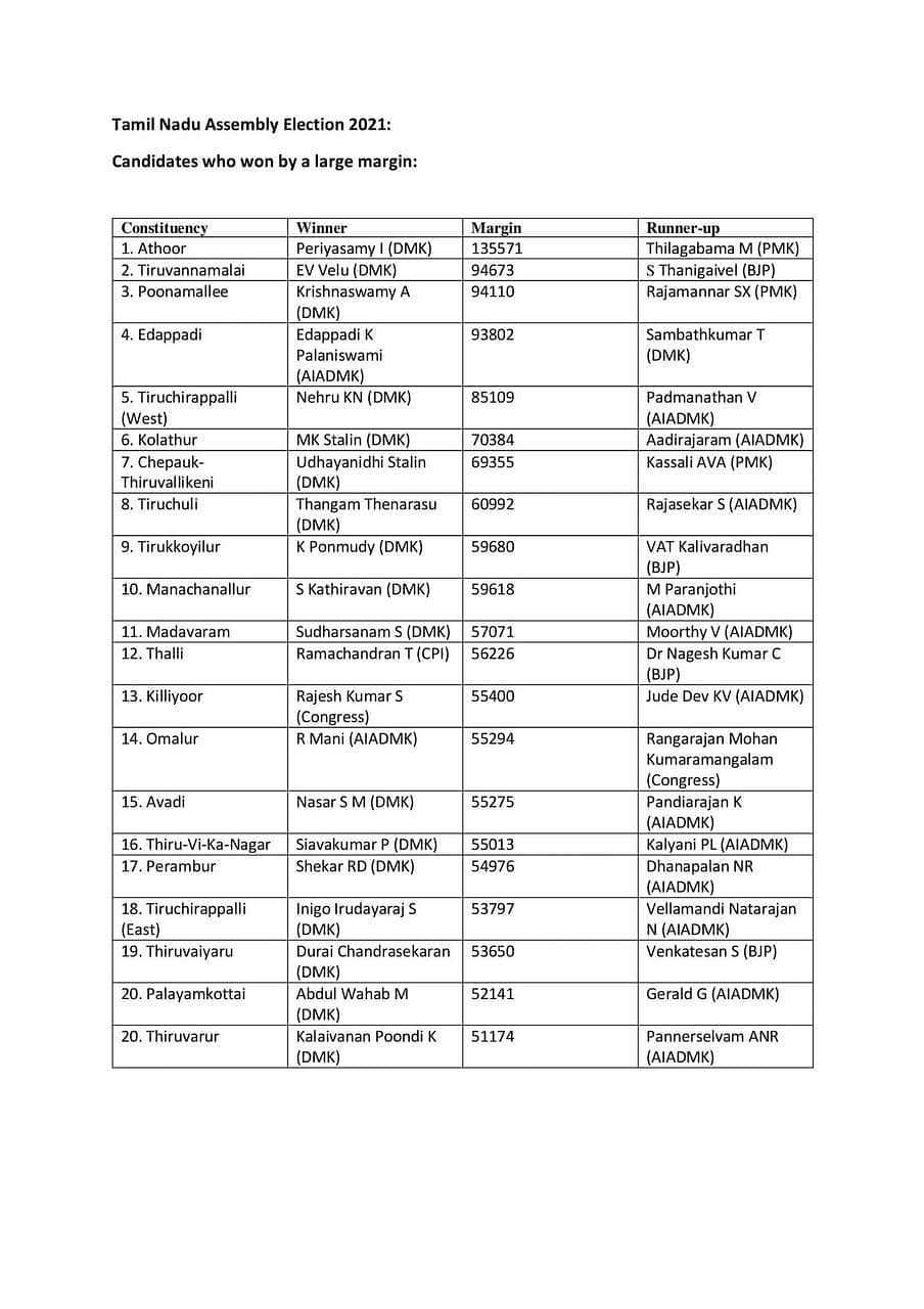 பெருவாரியான வாக்கு வித்தியாசத்தில் டெபாசிட் இழக்கச் செய்த  திமுக வேட்பாளர்கள்: பட்டியல் வெளியீடு! DMK4TN