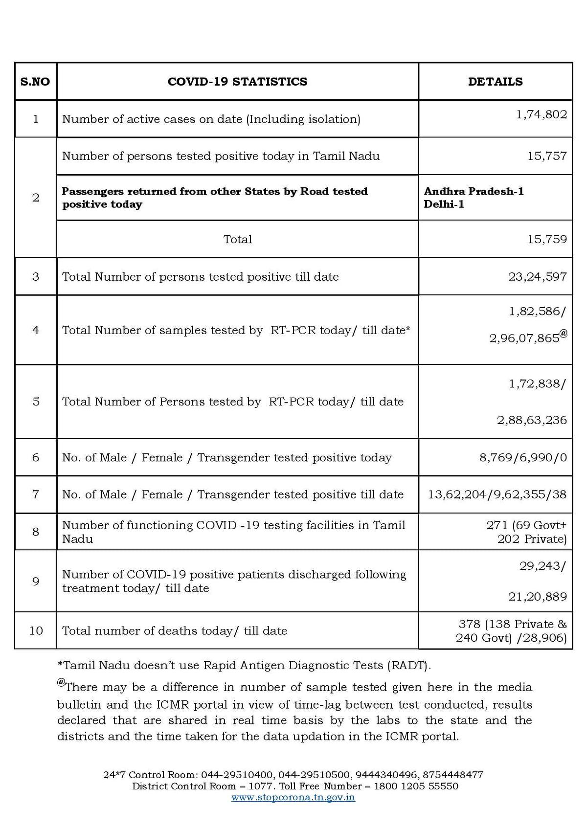 தொடர்ந்து காலியாகும் கோவிட் படுக்கைகள்; மேலும் 29,243 பேர் டிஸ்சார்ஜ் - தமிழ்நாட்டின் கொரோனா நிலவரம்!