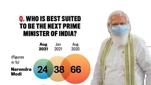 'கதை முடிவுக்கு வருகிறது' ; மோடிக்கு மக்கள் ஆதரவு வெறும் 24% தான்: India Today கருத்துக் கணிப்பில் தகவல்!